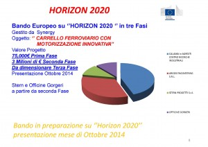 Horizon 2020 Call - Innovative motorization railway bogie